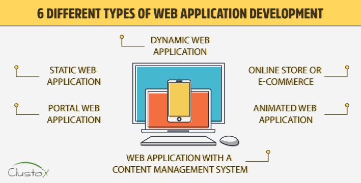 6 different types of web application development